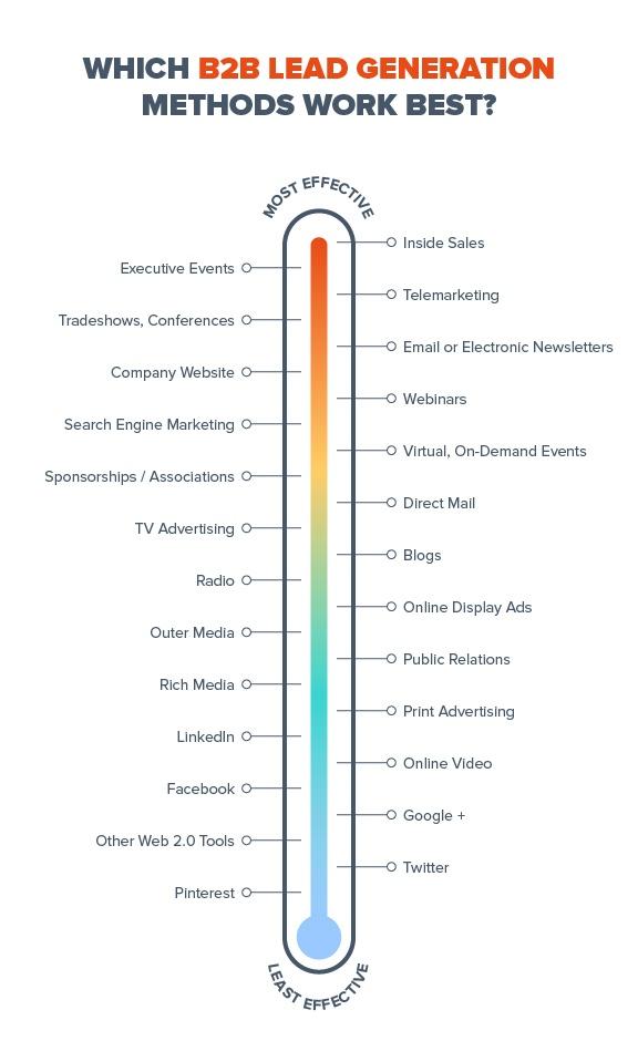 1_Blog1_AttractPotentialCustomers_Graph1.jpg