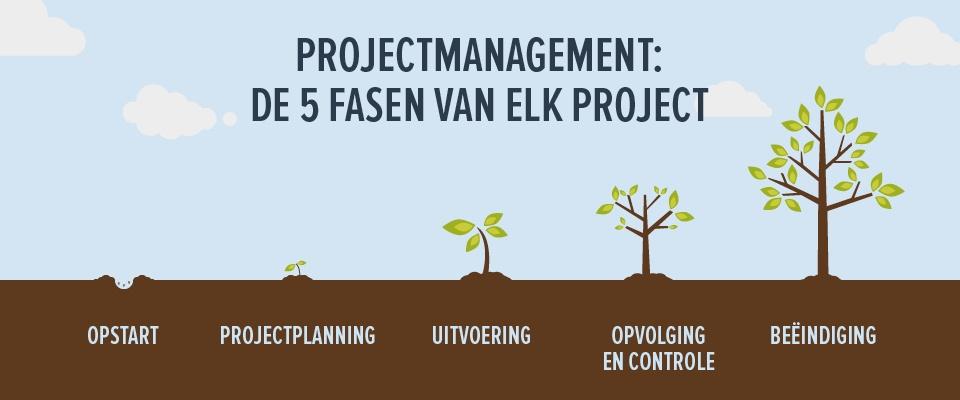 De 5 projectfasen van elk project