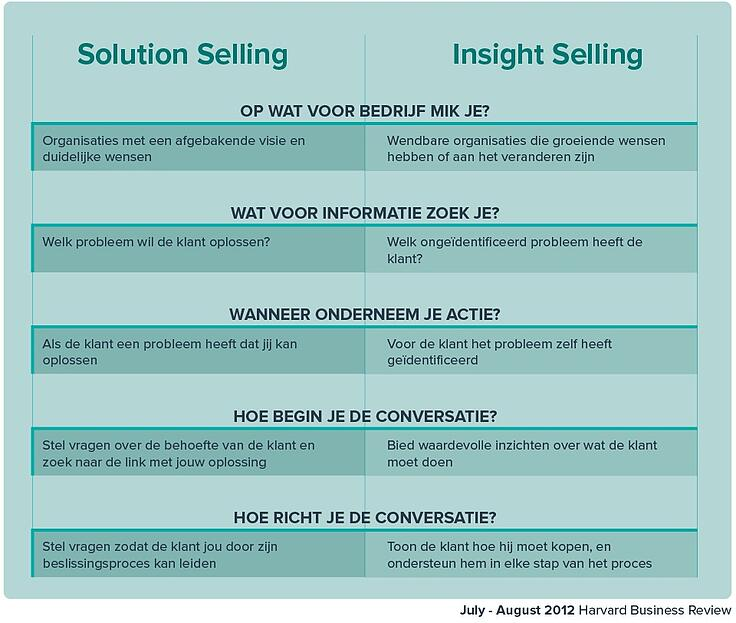 Klanten converteren solution selling en insight selling
