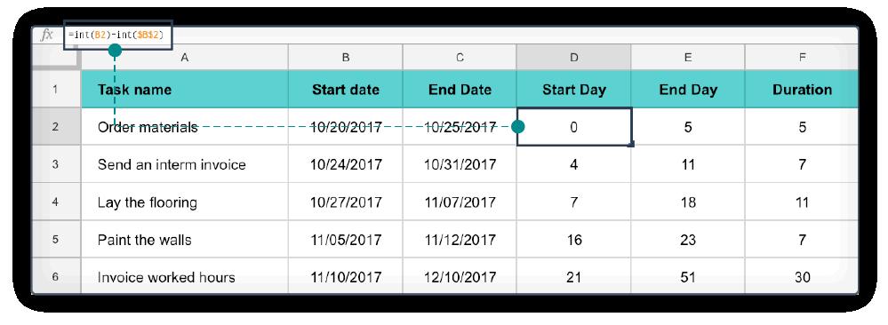 Excel Gantt Chart stap 2