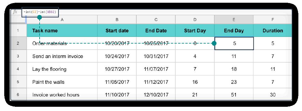 Excel Gantt Chart stap 3