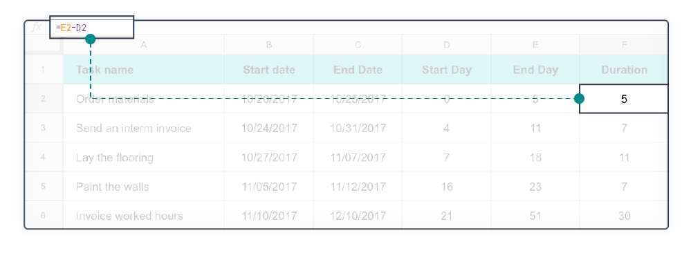 Excel Gantt Chart stap 4