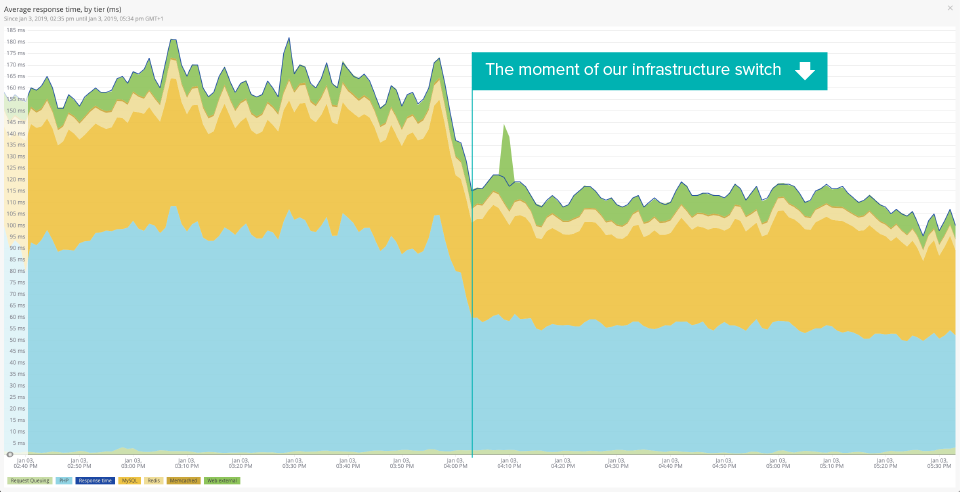 HQ_Blog_PHP7MigrationBlogpost_Graph